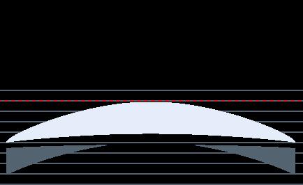 Silmälasilinssien ohennukset